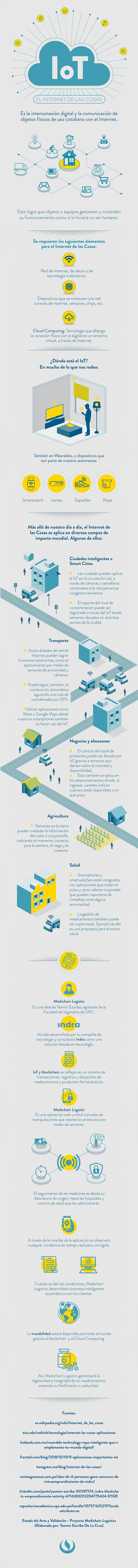 Infografía UPC – IoT, El Internet de las Cosas en nuestro entorno