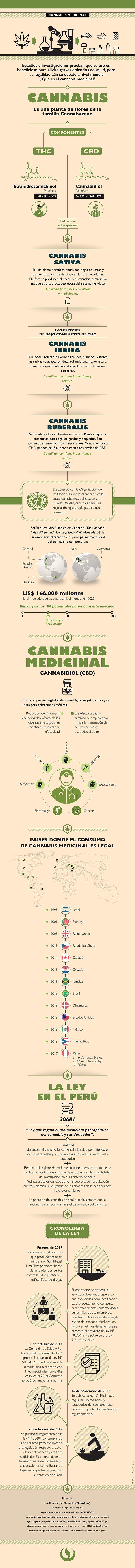 Infografía UPC – Cannabis para uso medicinal